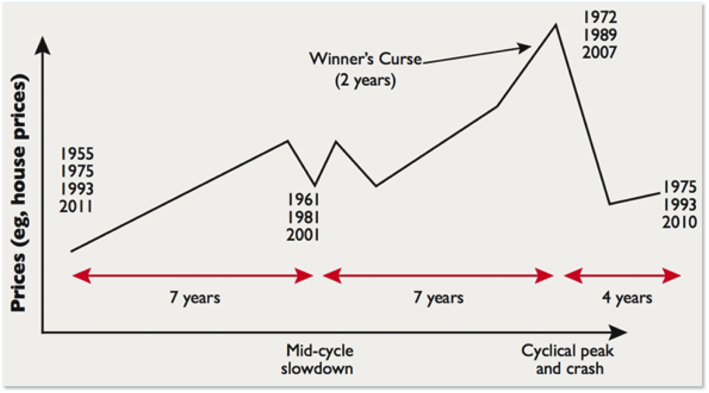simplified version of the 18-year real estate cycle