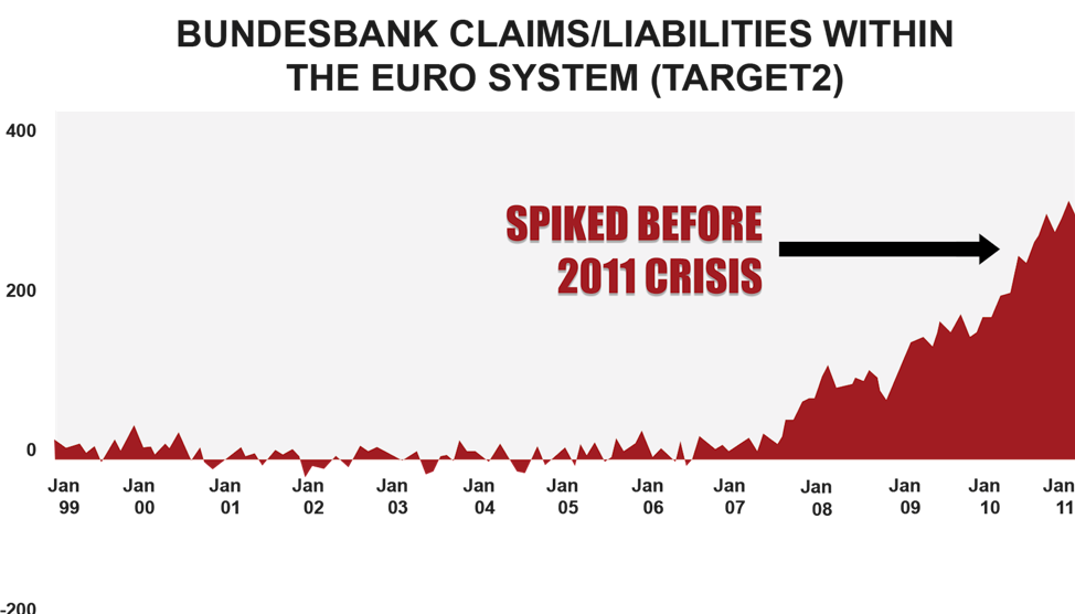Bundesbank claims/liabilities within the Euro system graph 1