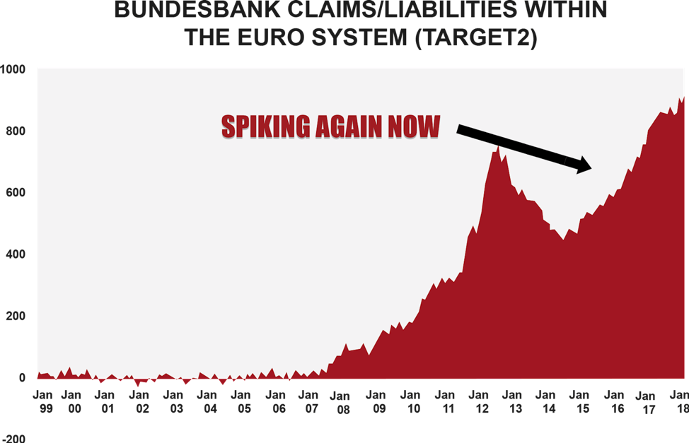 Bundesbank claims/liabilities within the Euro system graph 2