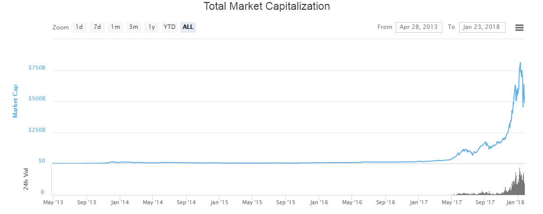 Total market capitalization - all time