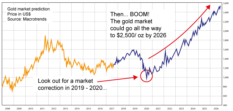 Gold will power through $1,600... $1,800... $2,000