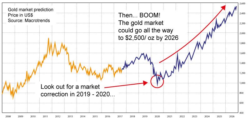 Gold will power through $1,600... $1,800... $2,000