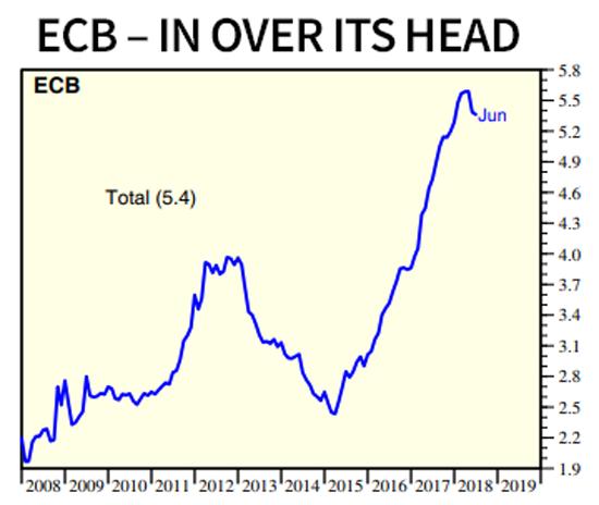 ECBs BALANCE SHEET