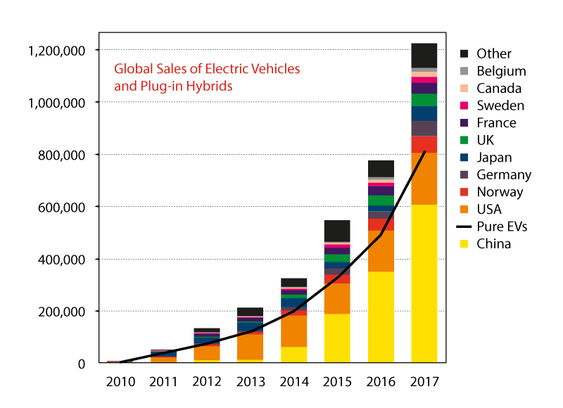 Global Sales of Electric Vehicles and Plug in Hybrids