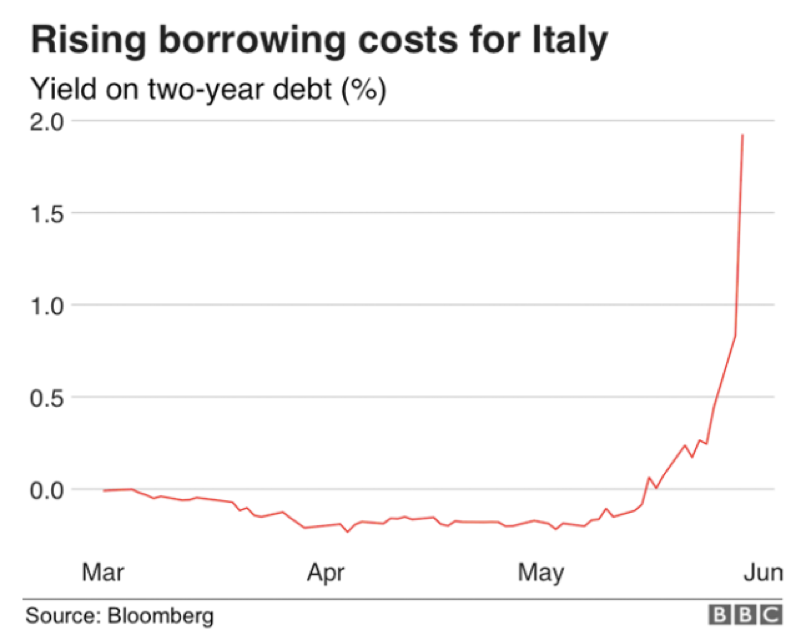 rising borrowing costs for Italy