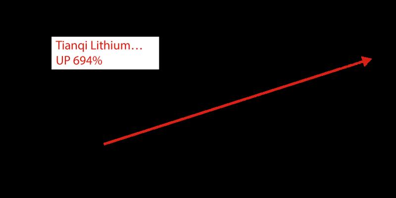 TIANQI LITHIUM