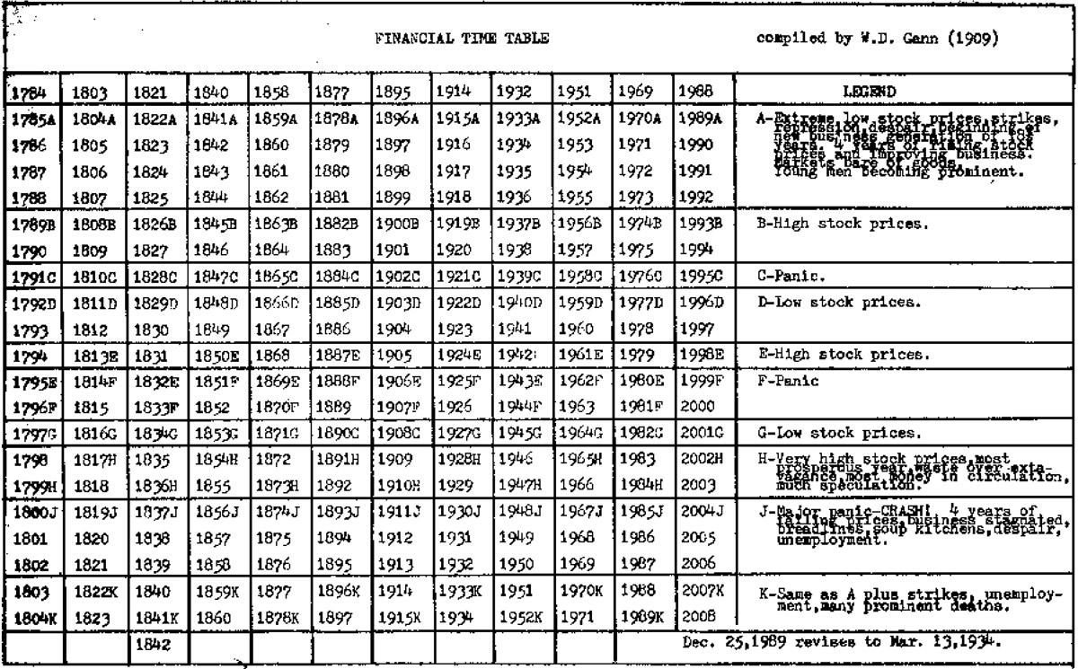 WD Gan Chart