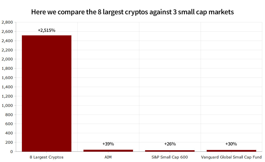 Here we compare the 8 largest cryptos against 3 small cap markets