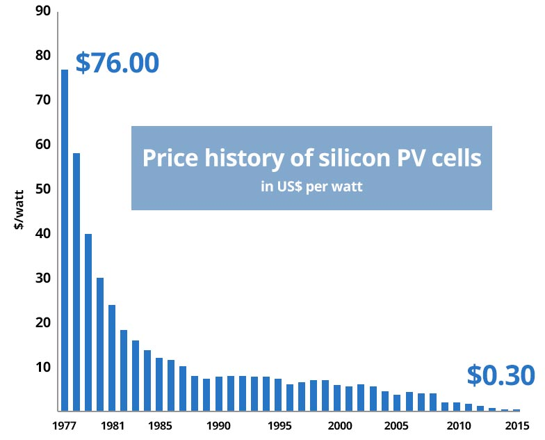 Price history of silicon PV cells